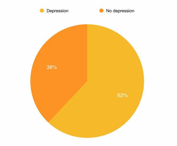 Depression comorbidity pie chart
