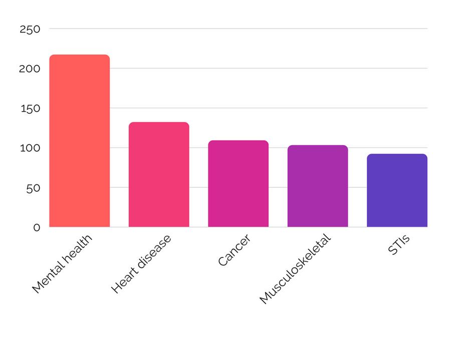 NHS spending chart